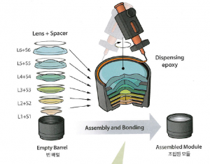 Lens Assemby machine 3